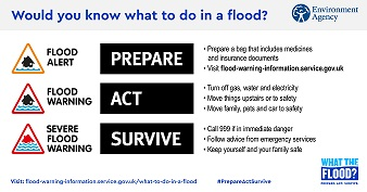 This Flood Action Week infographic urges people to Prepare, Act, Survive